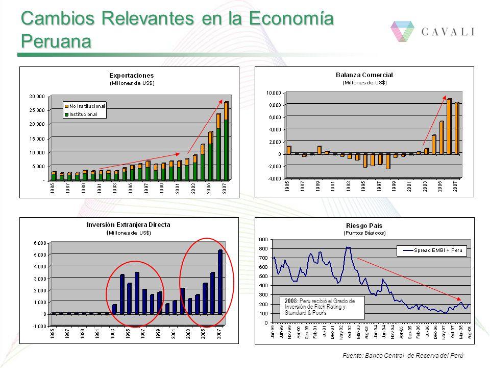Fuente: Banco Central de Reserva del Perú Cambios Relevantes en la Economía Peruana 2008: Peru recibió el Grado de Inversión de Fitch Rating y Standard & Poor s