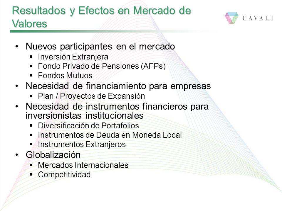 Nuevos participantes en el mercado Inversión Extranjera Fondo Privado de Pensiones (AFPs) Fondos Mutuos Necesidad de financiamiento para empresas Plan