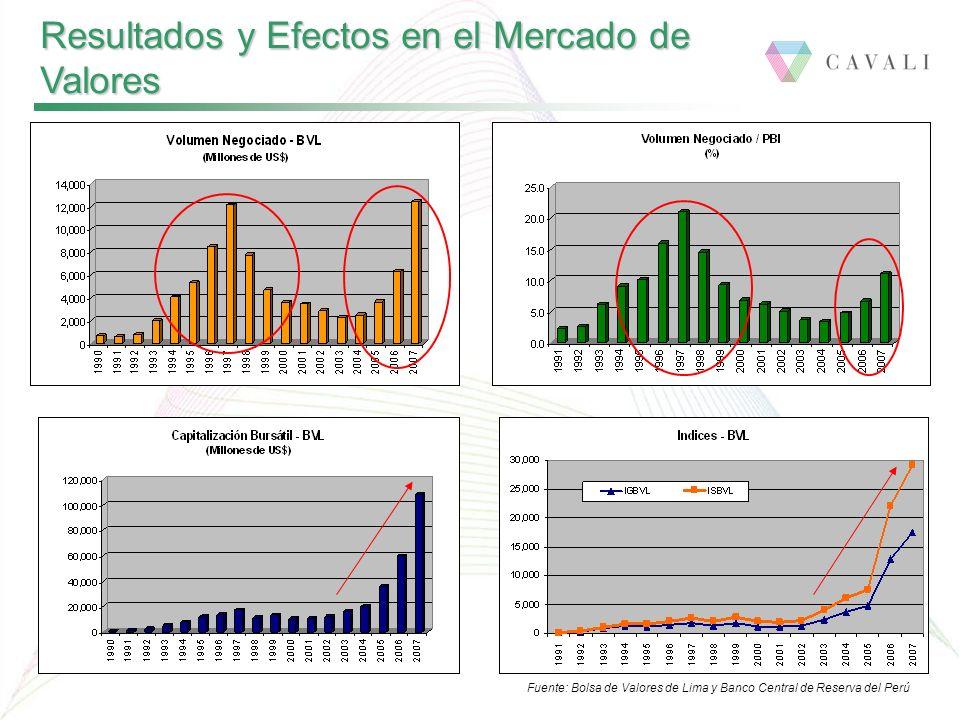 Resultados y Efectos en el Mercado de Valores Fuente: Bolsa de Valores de Lima y Banco Central de Reserva del Perú