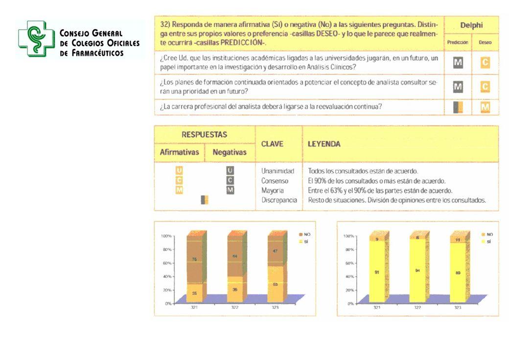 RESULTADOS DEL ESTUDIO PREDICCION: TENDENCIA DE FUTURO DESEO DE FUTURO