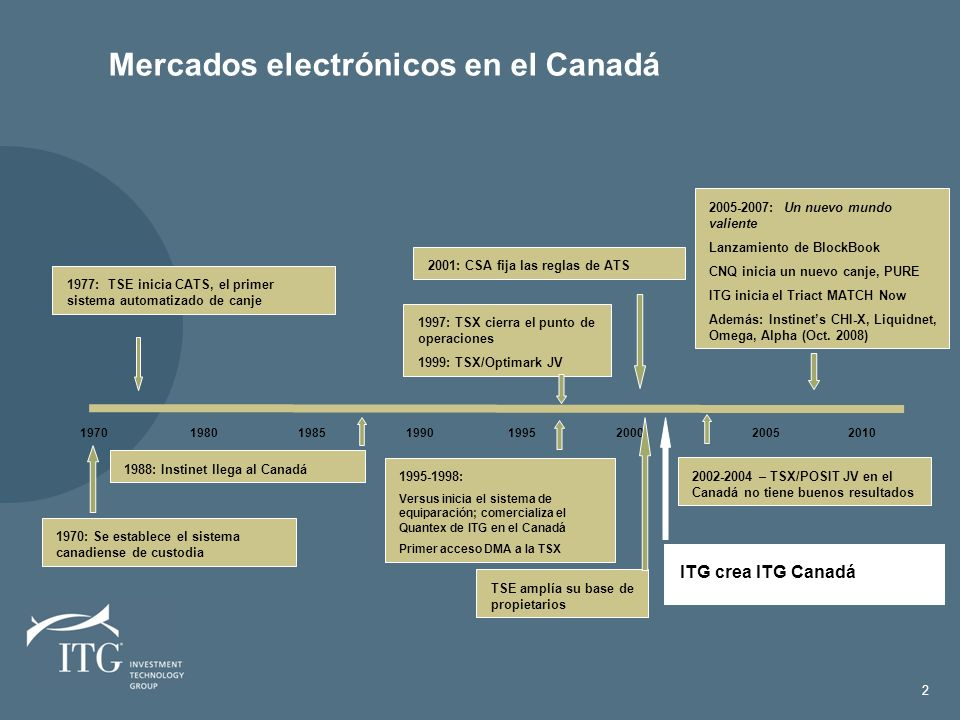 Investment Technology Group Creado en 1987 para ofrecerle a los inversionistas institucionales de los EE.UU..