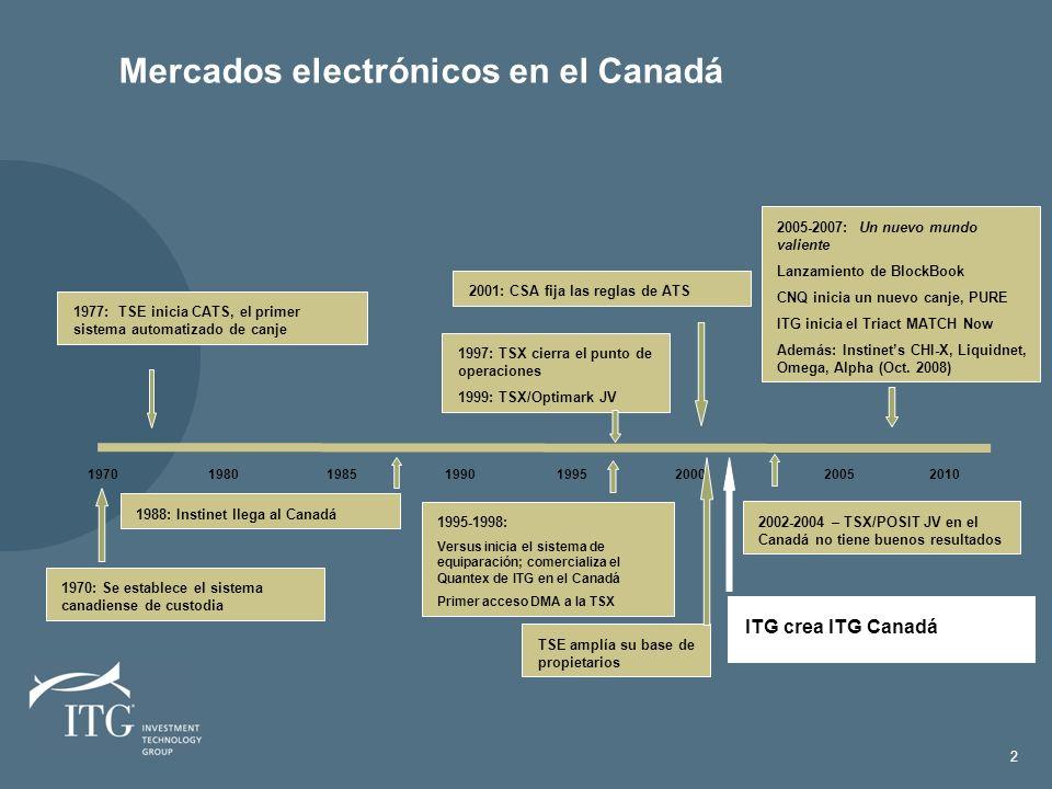Mercados electrónicos en el Canadá 2 1970 1980 1985 1990 1995 2000 20052010 1977: TSE inicia CATS, el primer sistema automatizado de canje 1988: Instinet llega al Canadá 2001: CSA fija las reglas de ATS 2005-2007: Un nuevo mundo valiente Lanzamiento de BlockBook CNQ inicia un nuevo canje, PURE ITG inicia el Triact MATCH Now Además: Instinets CHI-X, Liquidnet, Omega, Alpha (Oct.
