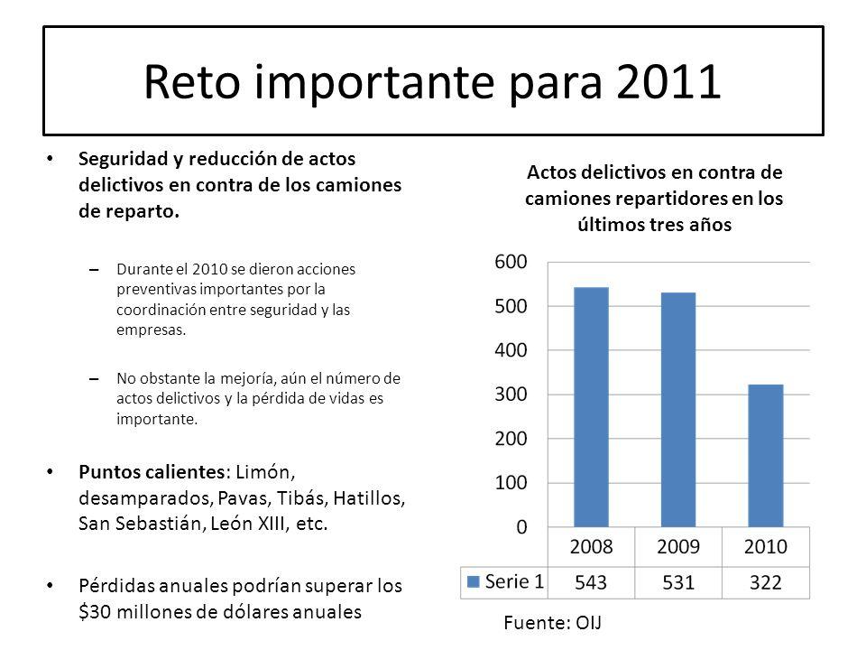 Reto importante para 2011 Seguridad y reducción de actos delictivos en contra de los camiones de reparto.
