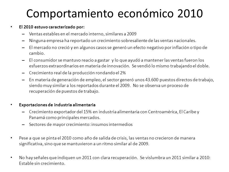 Comportamiento económico 2010 El 2010 estuvo caracterizado por: – Ventas estables en el mercado interno, similares a 2009 – Ninguna empresa ha reportado un crecimiento sobresaliente de las ventas nacionales.