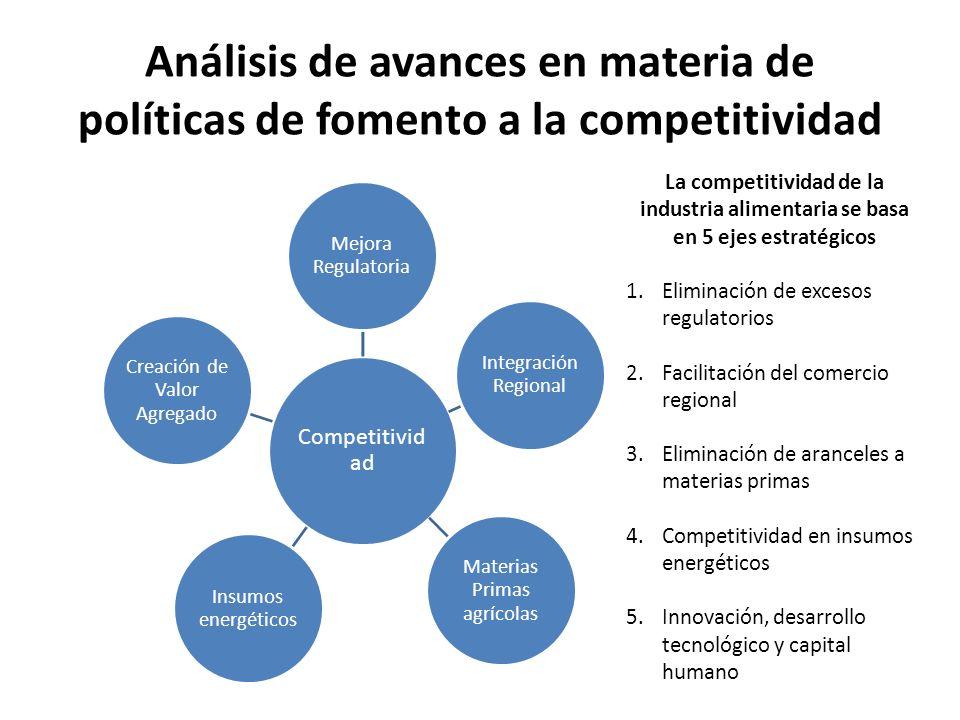 Análisis de avances en materia de políticas de fomento a la competitividad Competitivid ad Mejora Regulatoria Materias Primas agrícolas Integración Regional Insumos energéticos Creación de Valor Agregado La competitividad de la industria alimentaria se basa en 5 ejes estratégicos 1.Eliminación de excesos regulatorios 2.Facilitación del comercio regional 3.Eliminación de aranceles a materias primas 4.Competitividad en insumos energéticos 5.Innovación, desarrollo tecnológico y capital humano