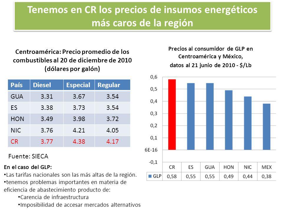 Tenemos en CR los precios de insumos energéticos más caros de la región Precios al consumidor de GLP en Centroamérica y México, datos al 21 junio de 2010 - $/Lb Fuente: SIECA En el caso del GLP: Las tarifas nacionales son las más altas de la región.