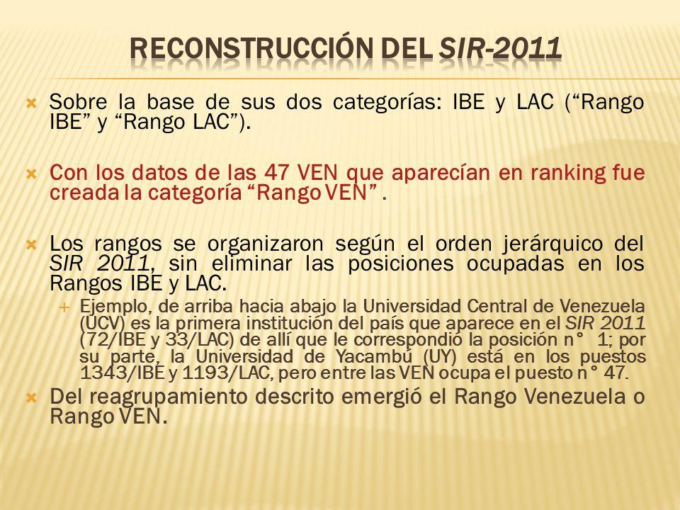 Sobre la base de sus dos categorías: IBE y LAC (Rango IBE y Rango LAC). Con los datos de las 47 VEN que aparecían en ranking fue creada la categoría R