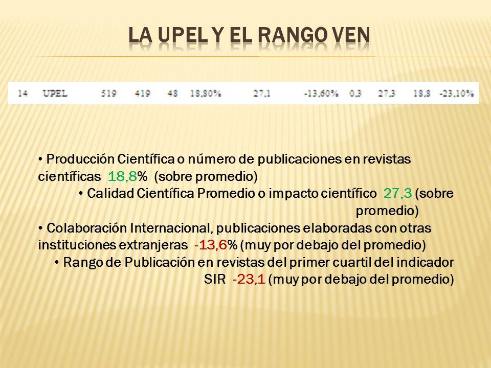 Producción Científica o número de publicaciones en revistas científicas 18,8% (sobre promedio) Calidad Científica Promedio o impacto científico 27,3 (