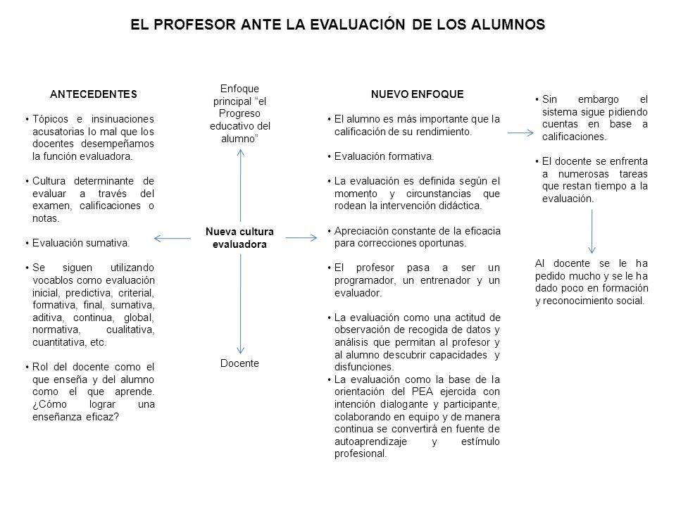 FINALIDAD DE LA EVALUACIÓN EN LOS DISTINTOS NIVELES EDUCATIVOS Recoger datos que permitan reordenar el proceso de aprendizaje para lograr el desarrollo optimo de los alumnos (finalidad formativa).