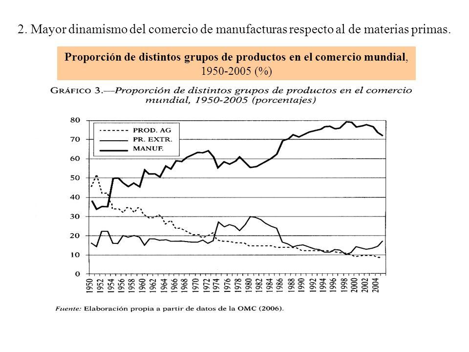 Proporción de distintos grupos de productos en el comercio mundial, 1950-2005 (%) 2.