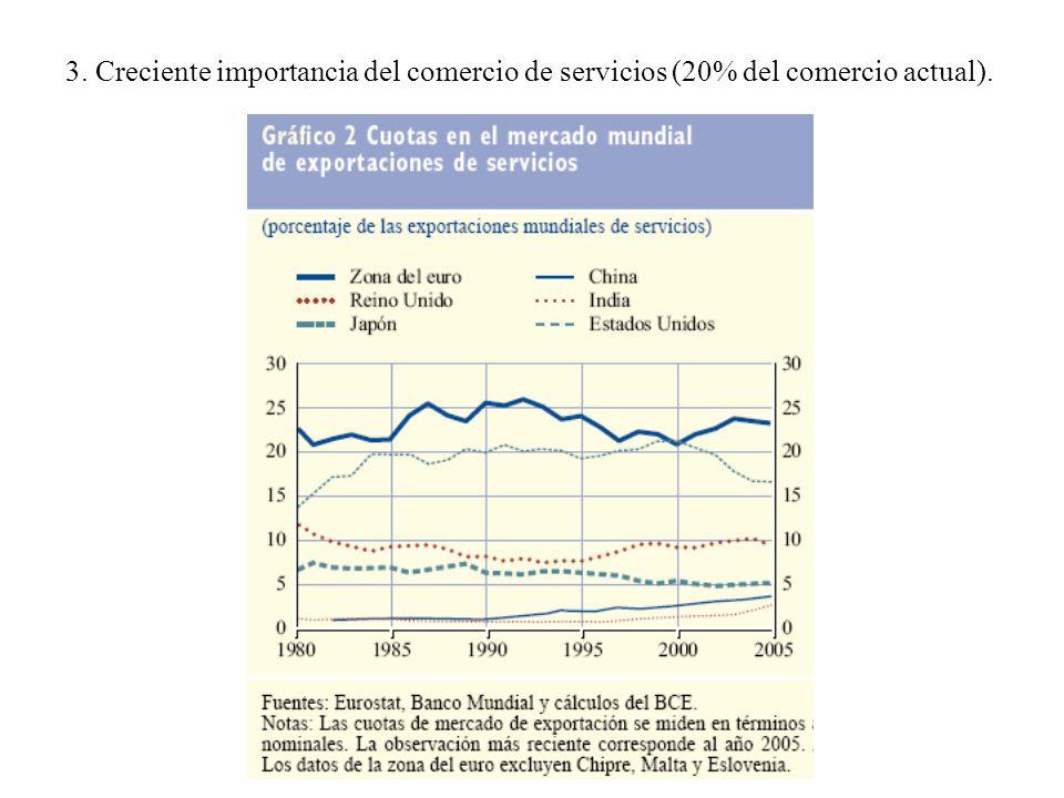 3. Creciente importancia del comercio de servicios (20% del comercio actual).