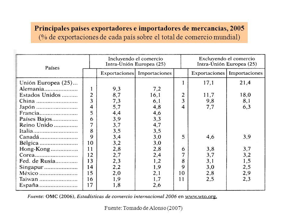 Principales países exportadores e importadores de mercancías, 2005 (% de exportaciones de cada país sobre el total de comercio mundial) Fuente: Tomado de Alonso (2007)