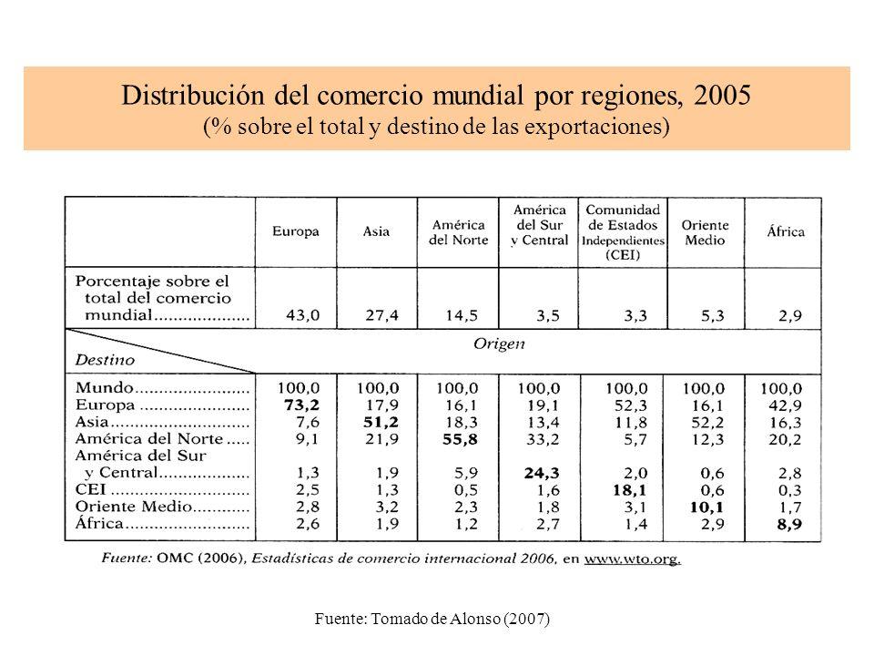Distribución del comercio mundial por regiones, 2005 (% sobre el total y destino de las exportaciones) Fuente: Tomado de Alonso (2007)