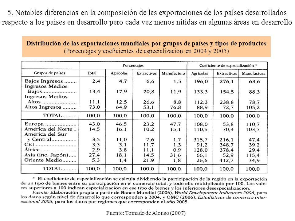 Distribución de las exportaciones mundiales por grupos de países y tipos de productos (Porcentajes y coeficientes de especialización en 2004 y 2005) 5.