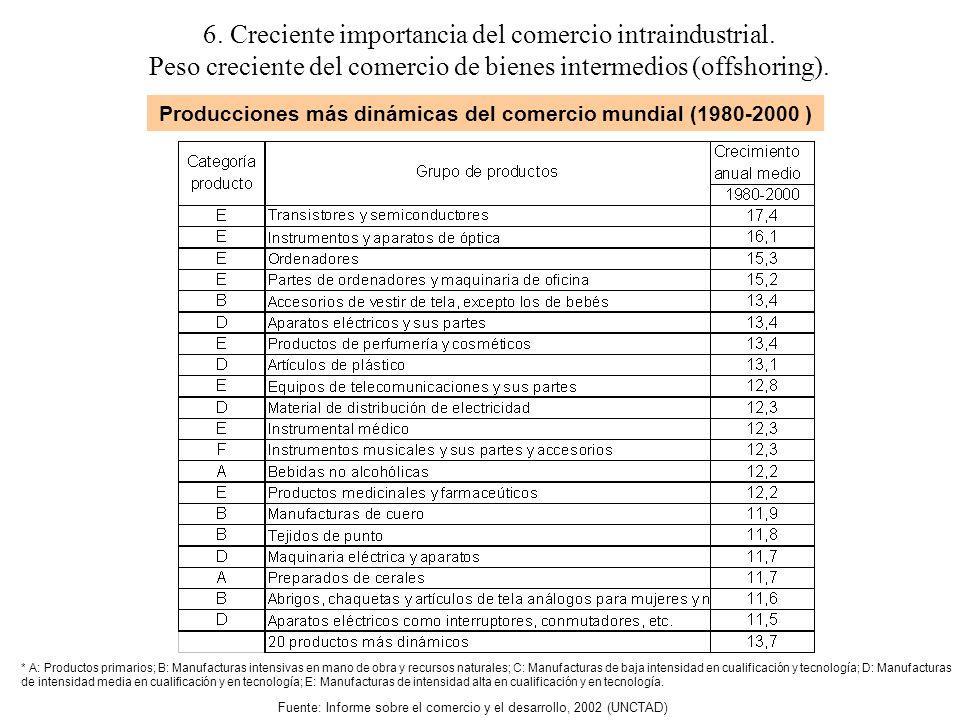 Fuente: Informe sobre el comercio y el desarrollo, 2002 (UNCTAD) * A: Productos primarios; B: Manufacturas intensivas en mano de obra y recursos naturales; C: Manufacturas de baja intensidad en cualificación y tecnología; D: Manufacturas de intensidad media en cualificación y en tecnología; E: Manufacturas de intensidad alta en cualificación y en tecnología.