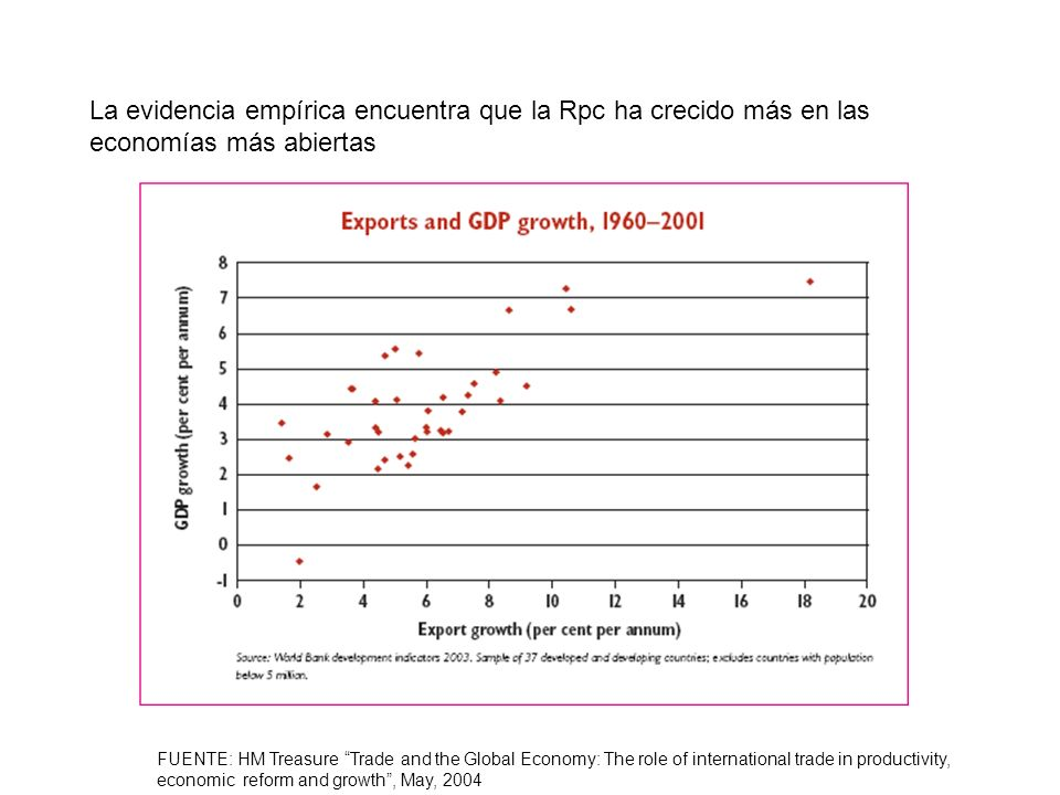 FUENTE: HM Treasure Trade and the Global Economy: The role of international trade in productivity, economic reform and growth, May, 2004 La evidencia empírica encuentra que la Rpc ha crecido más en las economías más abiertas