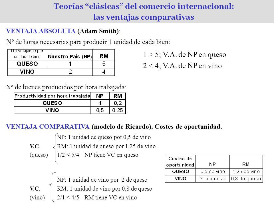 Teorías clásicas del comercio internacional: las ventajas comparativas VENTAJA ABSOLUTA (Adam Smith): N º de horas necesarias para producir 1 unidad de cada bien: 1 < 5; V.A.