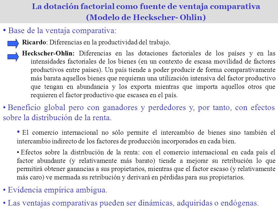 La dotación factorial como fuente de ventaja comparativa (Modelo de Heckscher- Ohlin) Base de la ventaja comparativa: Ricardo: Diferencias en la productividad del trabajo.
