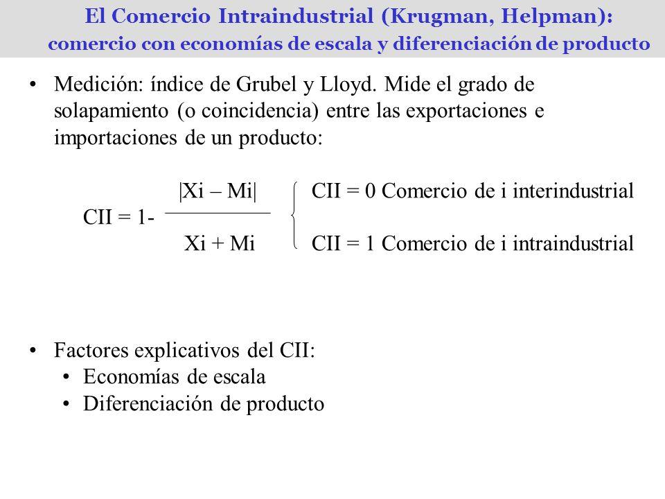 El Comercio Intraindustrial (Krugman, Helpman): comercio con economías de escala y diferenciación de producto Medición: índice de Grubel y Lloyd.