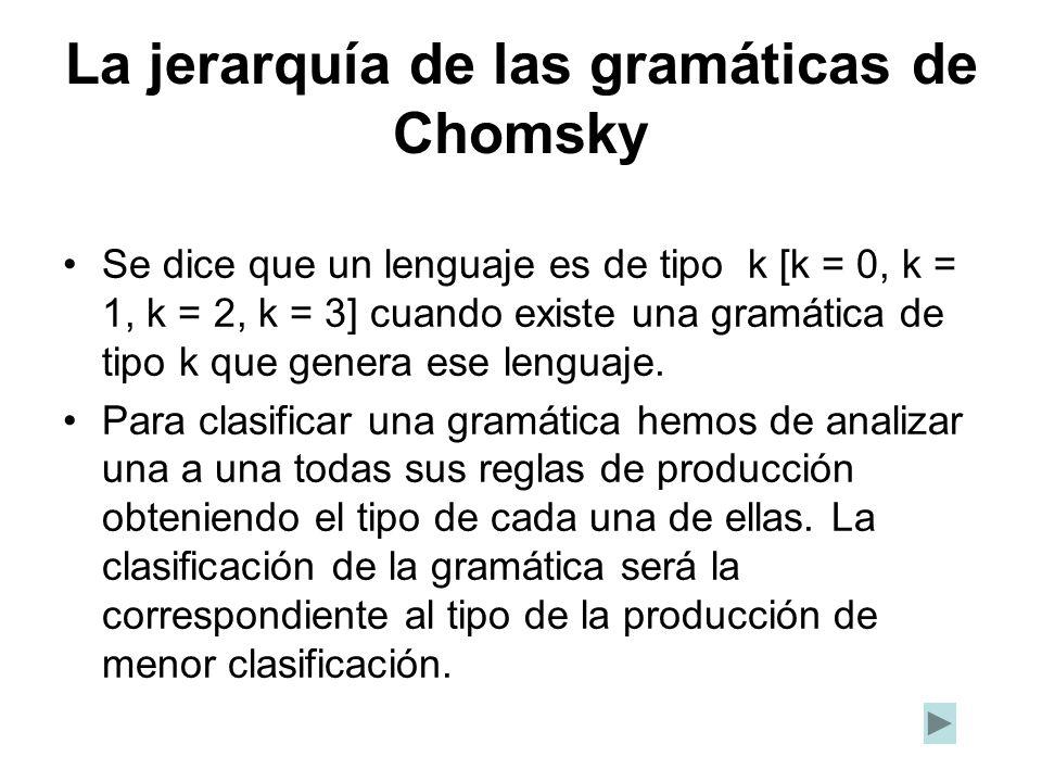 Se dice que un lenguaje es de tipo k [k = 0, k = 1, k = 2, k = 3] cuando existe una gramática de tipo k que genera ese lenguaje. Para clasificar una g