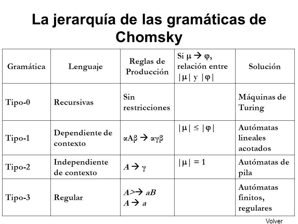 La jerarquía de las gramáticas de Chomsky GramáticaLenguaje Reglas de Producción Si, relación entre | | y | | Solución Tipo-0Recursivas Sin restriccio