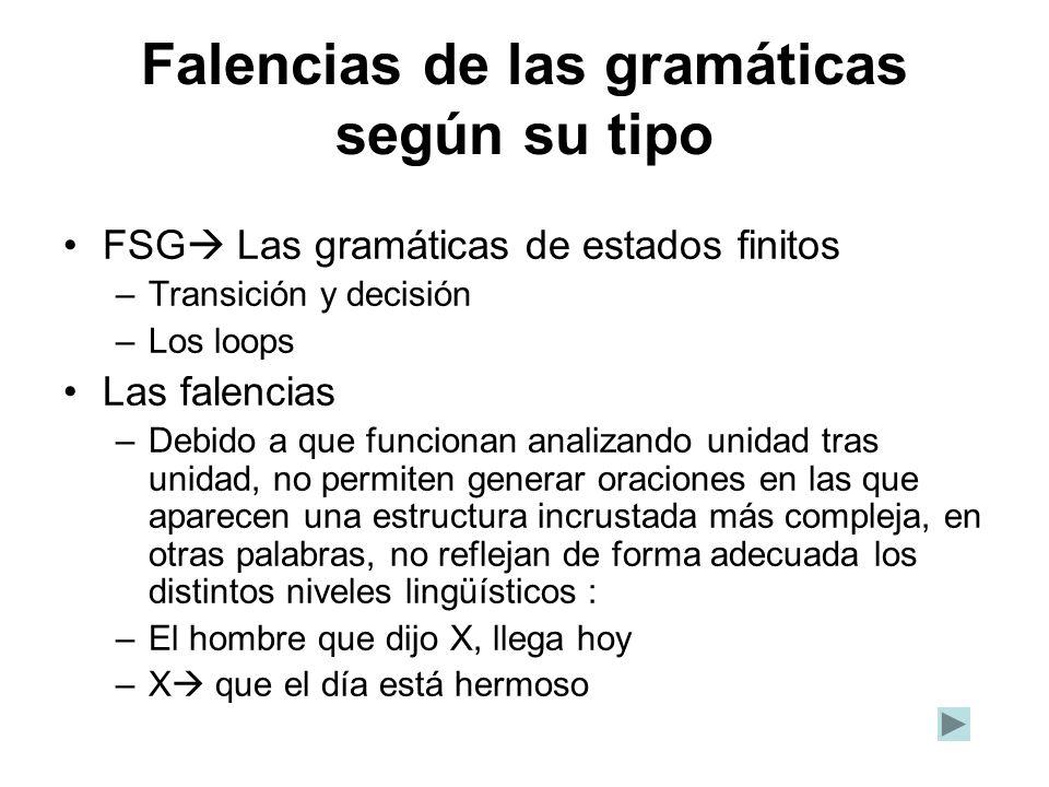 Falencias de las gramáticas según su tipo FSG Las gramáticas de estados finitos –Transición y decisión –Los loops Las falencias –Debido a que funciona