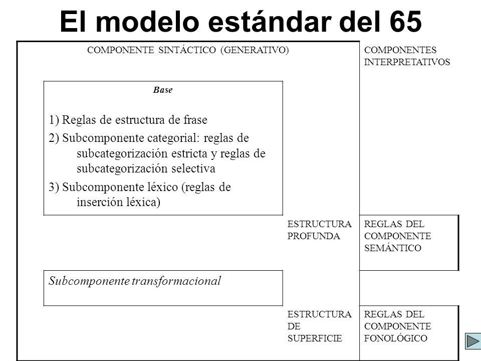 El modelo estándar del 65 COMPONENTE SINTÁCTICO (GENERATIVO)COMPONENTES INTERPRETATIVOS Base 1) Reglas de estructura de frase 2) Subcomponente categor