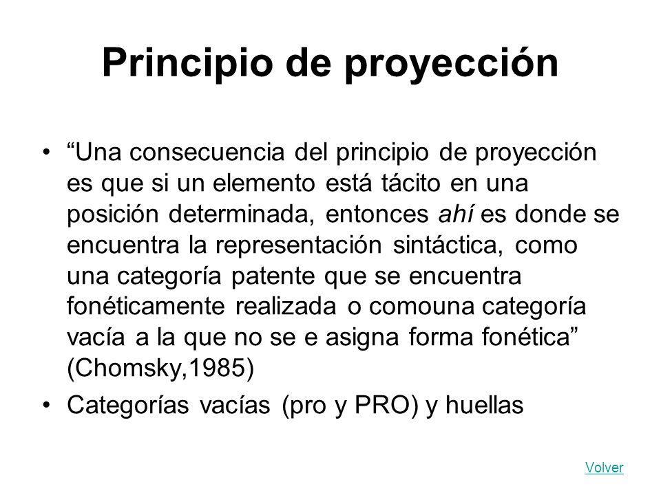 Principio de proyección Una consecuencia del principio de proyección es que si un elemento está tácito en una posición determinada, entonces ahí es do