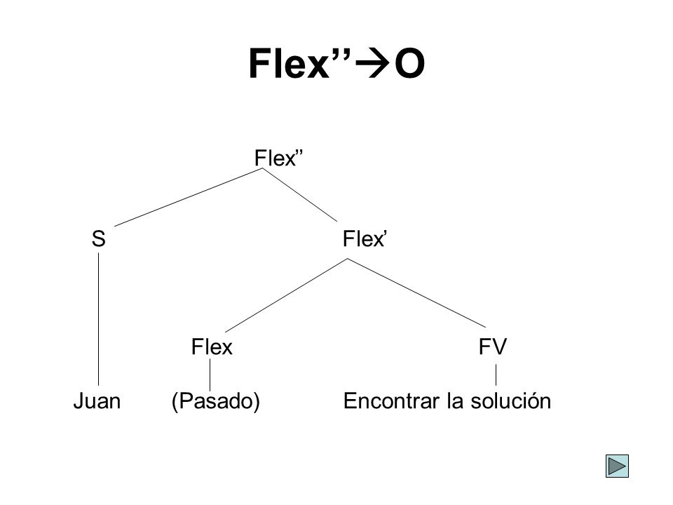 Flex O Flex S Flex Flex FV Juan (Pasado) Encontrar la solución