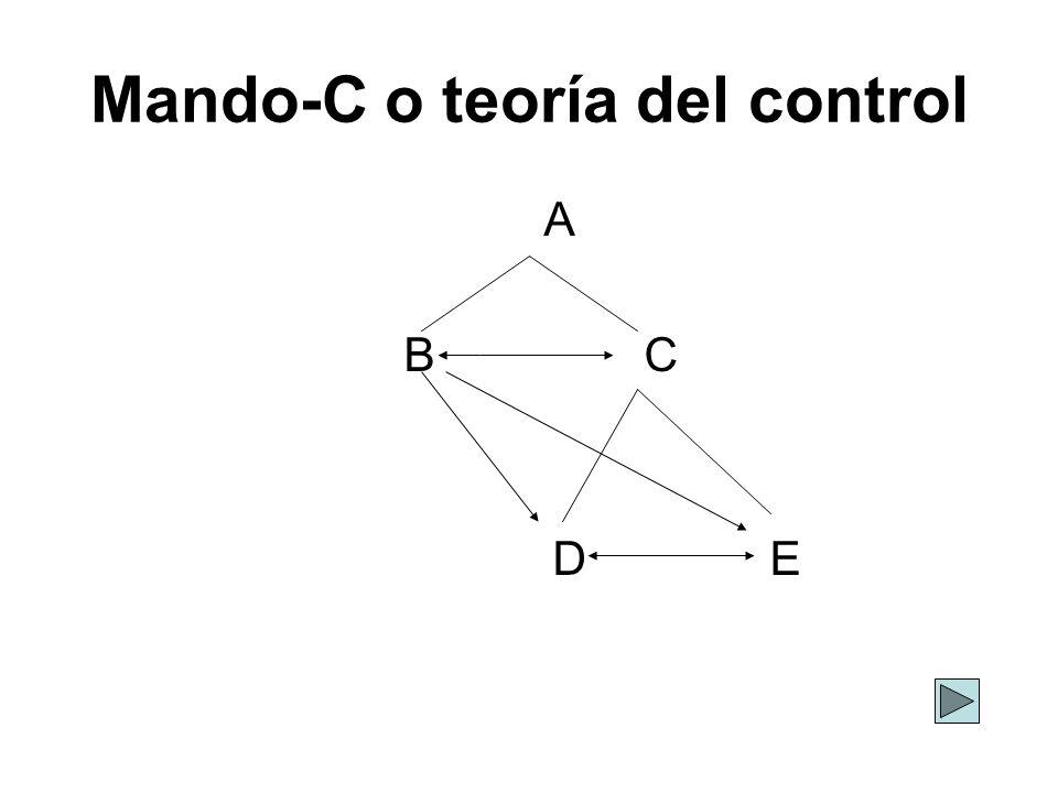 Mando-C o teoría del control A B C D E