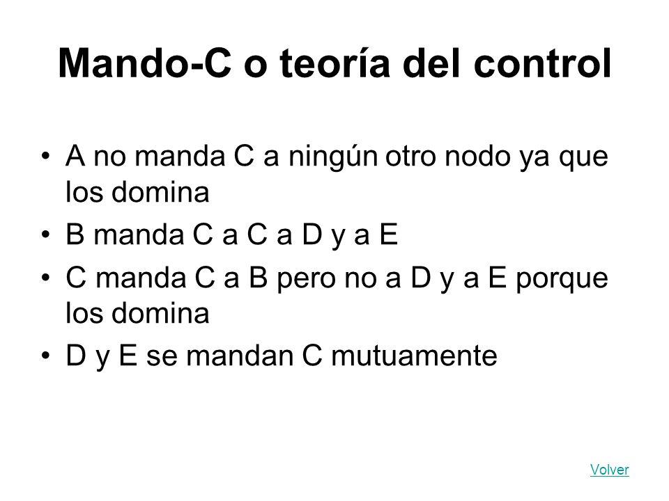 Mando-C o teoría del control A no manda C a ningún otro nodo ya que los domina B manda C a C a D y a E C manda C a B pero no a D y a E porque los domi