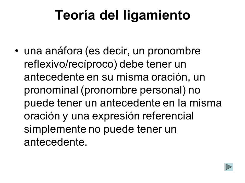 Teoría del ligamiento una anáfora (es decir, un pronombre reflexivo/recíproco) debe tener un antecedente en su misma oración, un pronominal (pronombre