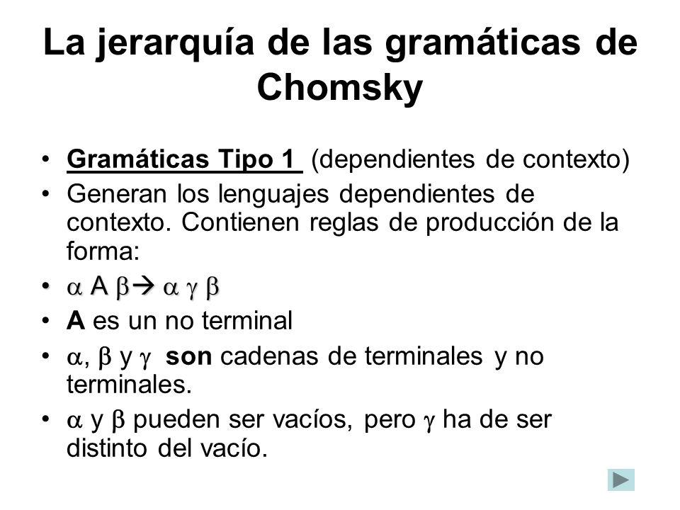 La jerarquía de las gramáticas de Chomsky Gramáticas Tipo 1 (dependientes de contexto) Generan los lenguajes dependientes de contexto. Contienen regla