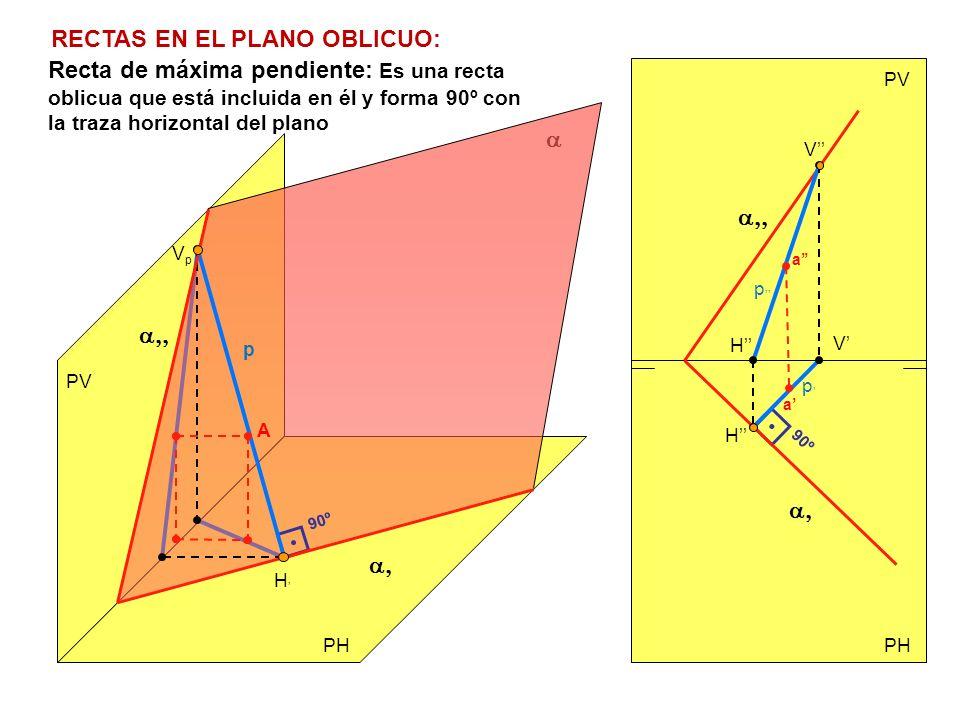 PV PH PV 90º 90º H VpVp p H V p p Recta de máxima pendiente: Es una recta oblicua que está incluida en él y forma 90º con la traza horizontal del plan