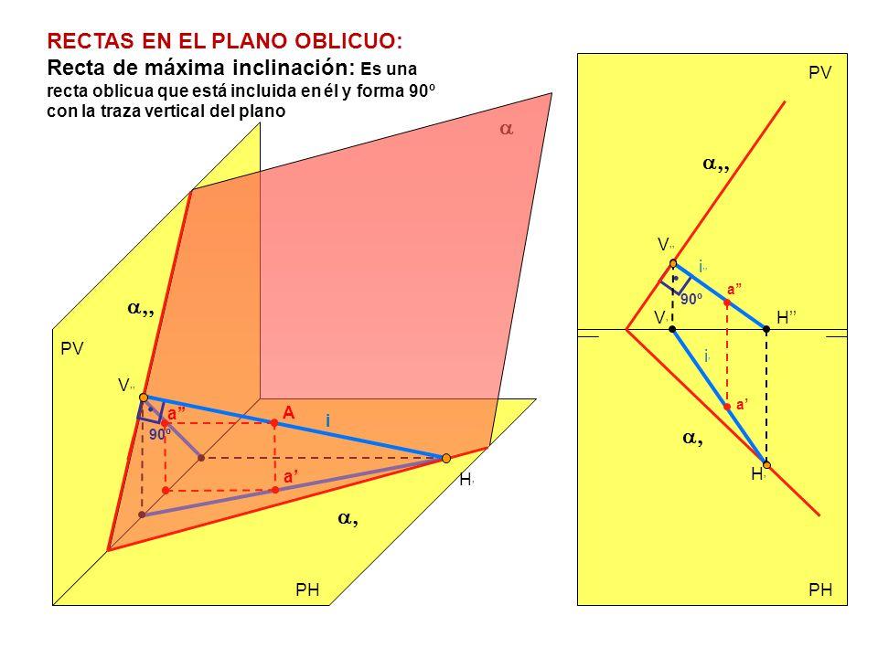 PV PH PV 90º 90º H V i H V i i Recta de máxima inclinación: Es una recta oblicua que está incluida en él y forma 90º con la traza vertical del plano R