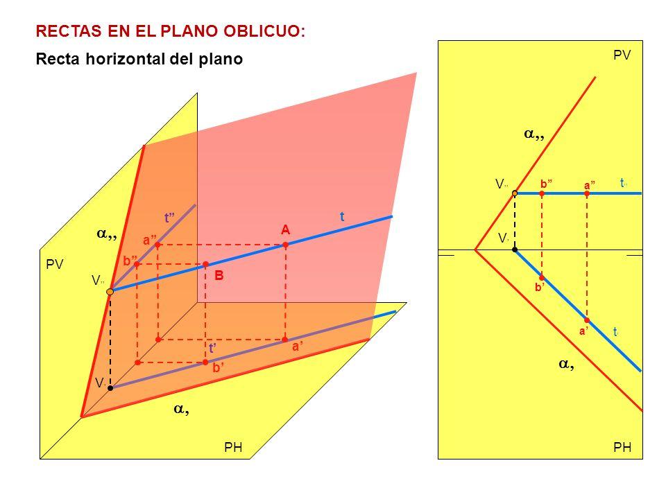 PV PH PV V t V t t Recta horizontal del plano RECTAS EN EL PLANO OBLICUO: V t t V A a a b b B b b a a