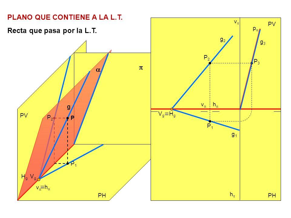 PLANO QUE CONTIENE A LA L.T. Recta que pasa por la L.T. PV PH PV h v h v P2P2 P2P2 P1P1 P P1P1 HgHg VgVg g HgHg VgVg g2g2 g1g1 P3P3 g3g3 p v h