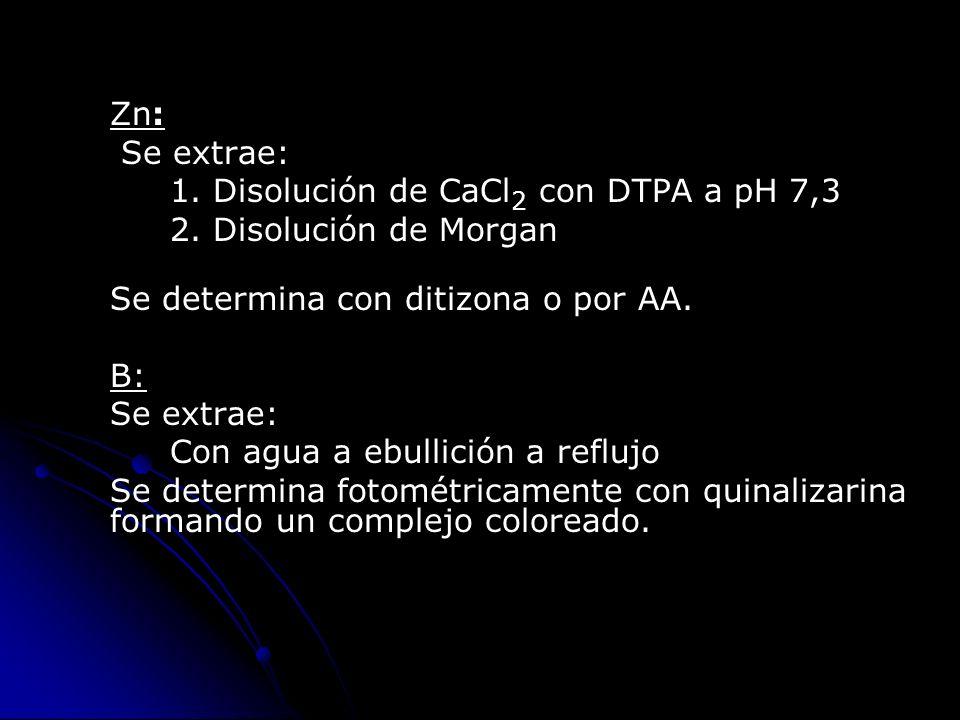 Zn: Se extrae: 1. Disolución de CaCl 2 con DTPA a pH 7,3 2. Disolución de Morgan Se determina con ditizona o por AA. B: Se extrae: Con agua a ebullici