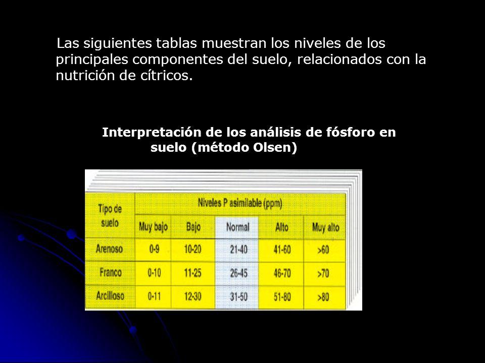 Las siguientes tablas muestran los niveles de los principales componentes del suelo, relacionados con la nutrición de cítricos. Interpretación de los
