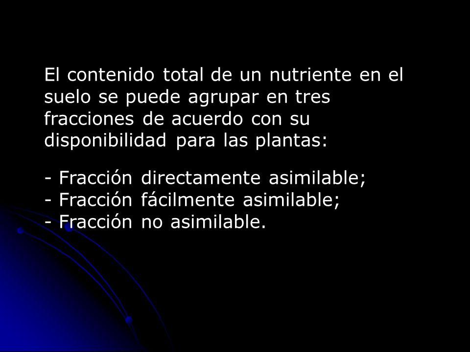 El contenido total de un nutriente en el suelo se puede agrupar en tres fracciones de acuerdo con su disponibilidad para las plantas: - Fracción direc