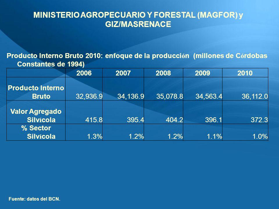 Producto Interno Bruto 2010: enfoque de la producci ó n (millones de C ó rdobas Constantes de 1994) 20062007200820092010 Producto Interno Bruto 32,936.9 34,136.9 35,078.8 34,563.4 36,112.0 Valor Agregado Silv í cola 415.8 395.4 404.2 396.1 372.3 % Sector Silv í cola1.3%1.2% 1.1%1.0% Fuente: datos del BCN.