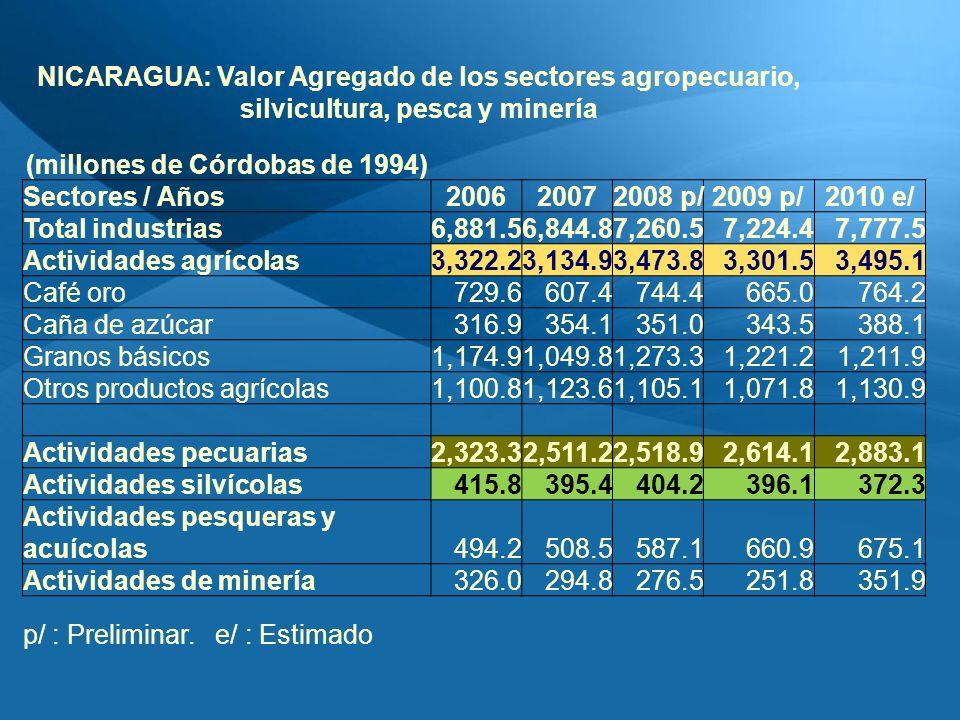 NICARAGUA: Valor Agregado de los sectores agropecuario, silvicultura, pesca y minería (millones de Córdobas de 1994) Sectores / Años200620072008 p/2009 p/2010 e/ Total industrias6,881.56,844.87,260.57,224.47,777.5 Actividades agrícolas3,322.23,134.93,473.83,301.53,495.1 Café oro729.6607.4744.4665.0764.2 Caña de azúcar316.9354.1351.0343.5388.1 Granos básicos1,174.91,049.81,273.31,221.21,211.9 Otros productos agrícolas1,100.81,123.61,105.11,071.81,130.9 Actividades pecuarias2,323.32,511.22,518.92,614.12,883.1 Actividades silvícolas415.8395.4404.2396.1372.3 Actividades pesqueras y acuícolas494.2508.5587.1660.9675.1 Actividades de minería326.0294.8276.5251.8351.9 p/ : Preliminar.