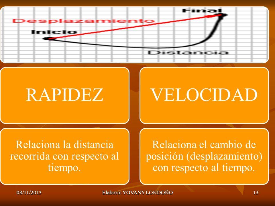 08/11/2013Elaboró: YOVANY LONDOÑO13 RAPIDEZ Relaciona la distancia recorrida con respecto al tiempo. VELOCIDAD Relaciona el cambio de posición (despla