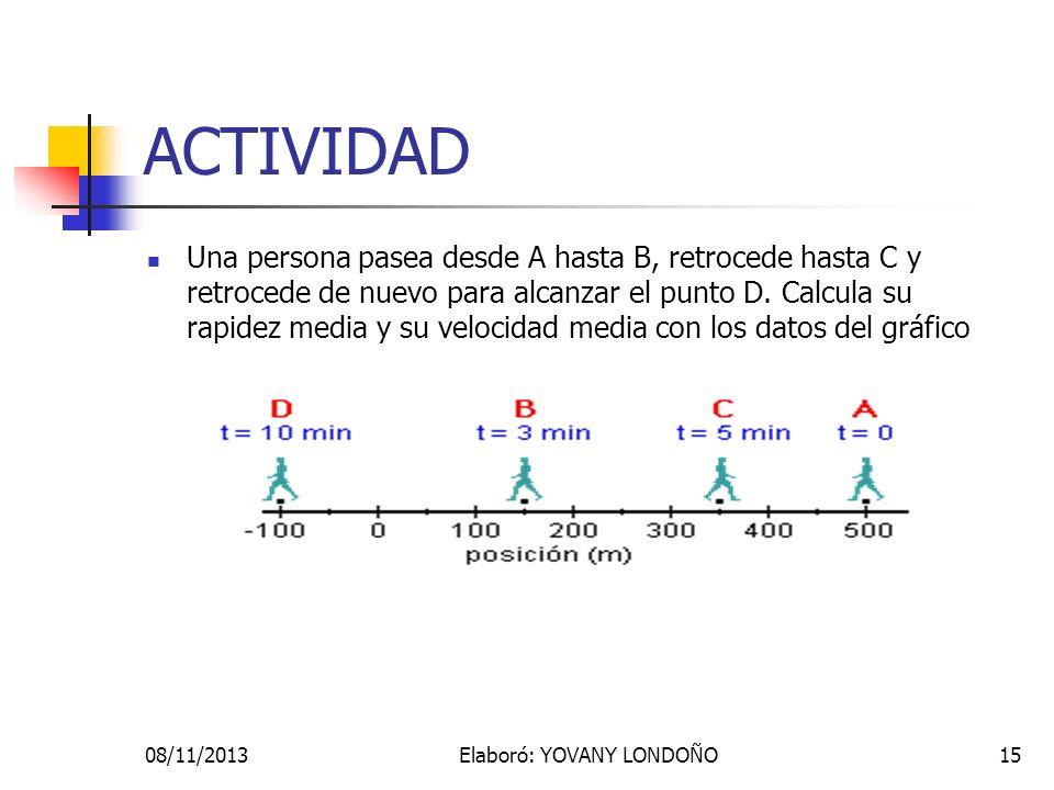 15 ACTIVIDAD Una persona pasea desde A hasta B, retrocede hasta C y retrocede de nuevo para alcanzar el punto D. Calcula su rapidez media y su velocid