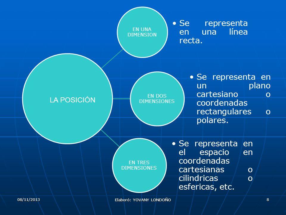08/11/2013 Elaboró: YOVANY LONDOÑO 8 EN UNA DIMENSION Se representa en una línea recta. EN DOS DIMENSIONES Se representa en un plano cartesiano o coor