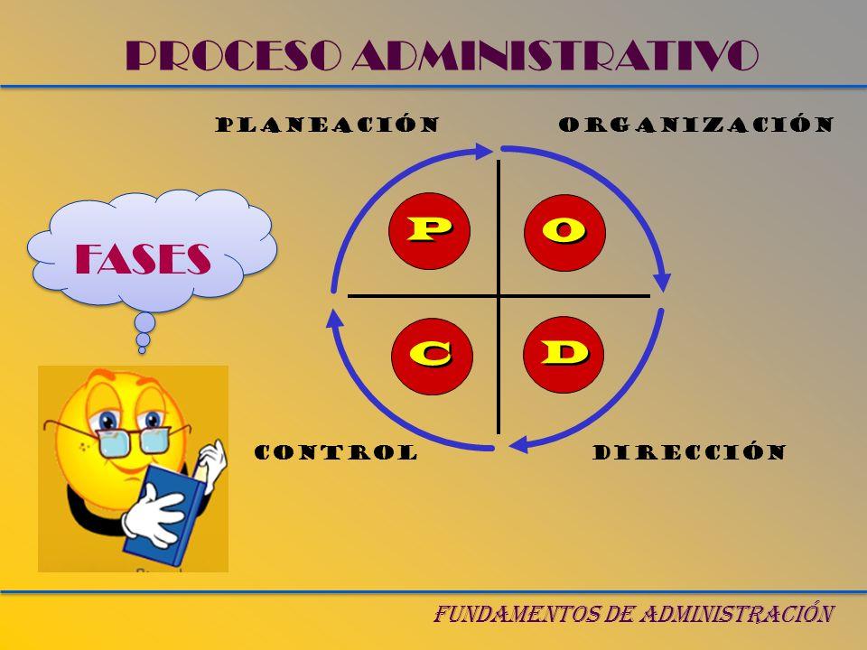 PROCESO ADMINISTRATIVO FUNDAMENTOS DE ADMINISTRACIÓN P P O O D D C C PLANEACIÓN CONTROLDIRECCIÓN ORGANIZACIÓN FASES