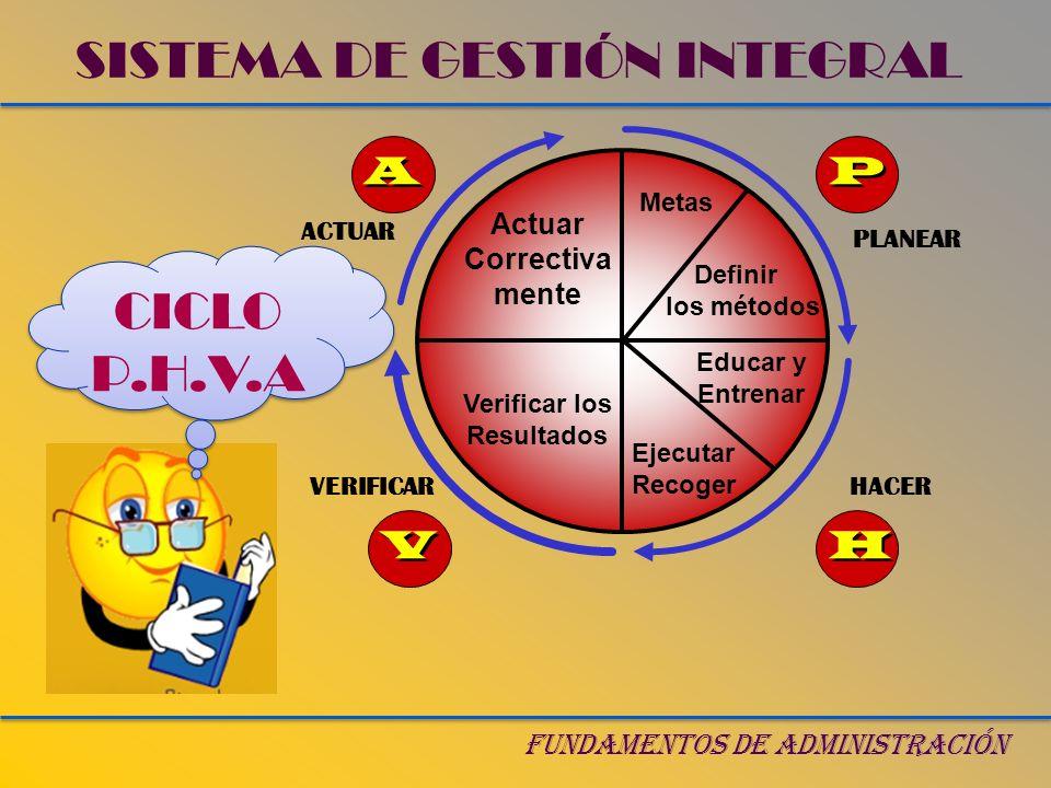 FUNDAMENTOS DE ADMINISTRACIÓN CICLO P.H.V.A CICLO P.H.V.A SISTEMA DE GESTIÓN INTEGRAL HACERVERIFICAR PLANEAR Actuar Correctiva mente Metas Definir los