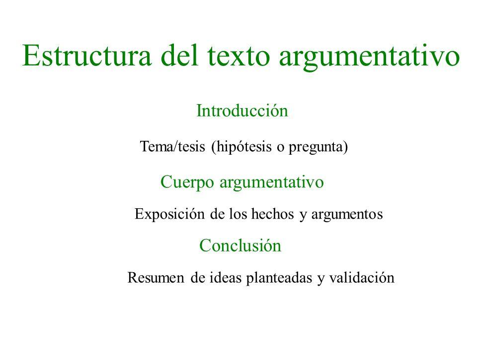 Estructura del texto argumentativo Introducción Cuerpo argumentativo Conclusión Tema/tesis (hipótesis o pregunta) Exposición de los hechos y argumento