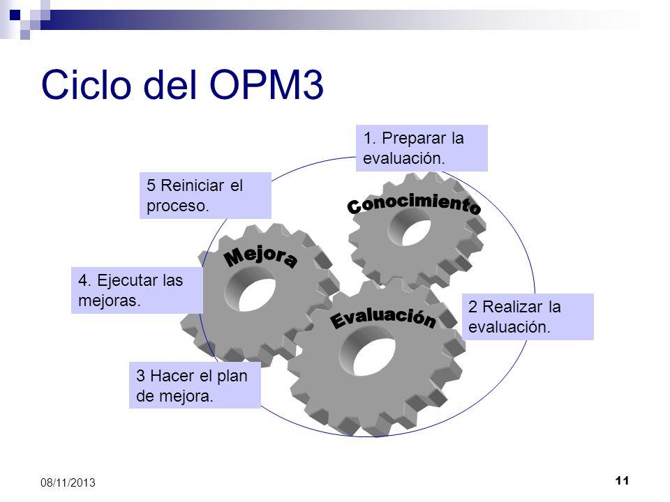 11 08/11/2013 Ciclo del OPM3 1. Preparar la evaluación. 2 Realizar la evaluación. 3 Hacer el plan de mejora. 4. Ejecutar las mejoras. 5 Reiniciar el p