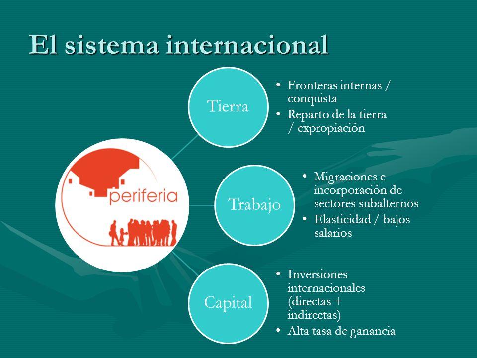 El sistema internacional Tierra Fronteras internas / conquista Reparto de la tierra / expropiación Trabajo Migraciones e incorporación de sectores sub